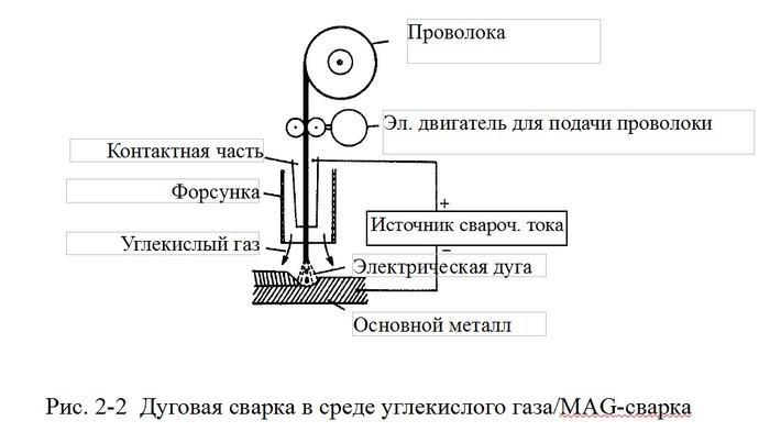 Схема полуавтомата для сварки в среде углекислого газа